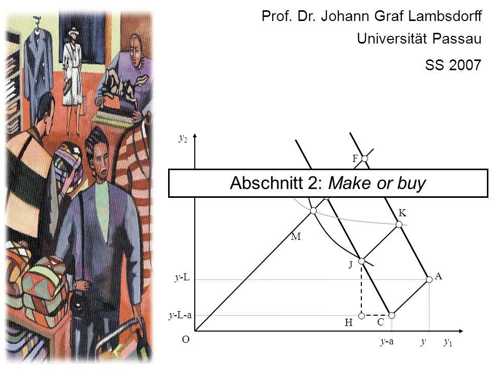 y2y2 y1y1 O E y C y-a y-L y-L-a A K F J M H Prof. Dr. Johann Graf Lambsdorff Universität Passau SS 2007 Abschnitt 2: Make or buy
