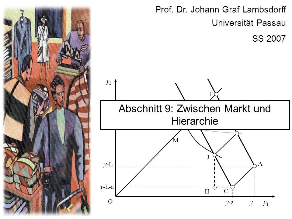 y2y2 y1y1 O E y C y-a y-L y-L-a A K F J M H Prof. Dr. Johann Graf Lambsdorff Universität Passau SS 2007 Abschnitt 9: Zwischen Markt und Hierarchie