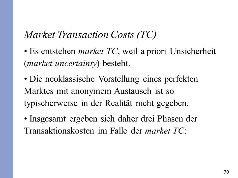 30 Market Transaction Costs (TC) Es entstehen market TC, weil a priori Unsicherheit (market uncertainty) besteht. Die neoklassische Vorstellung eines