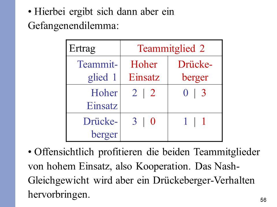 56 Hierbei ergibt sich dann aber ein Gefangenendilemma: Offensichtlich profitieren die beiden Teammitglieder von hohem Einsatz, also Kooperation. Das
