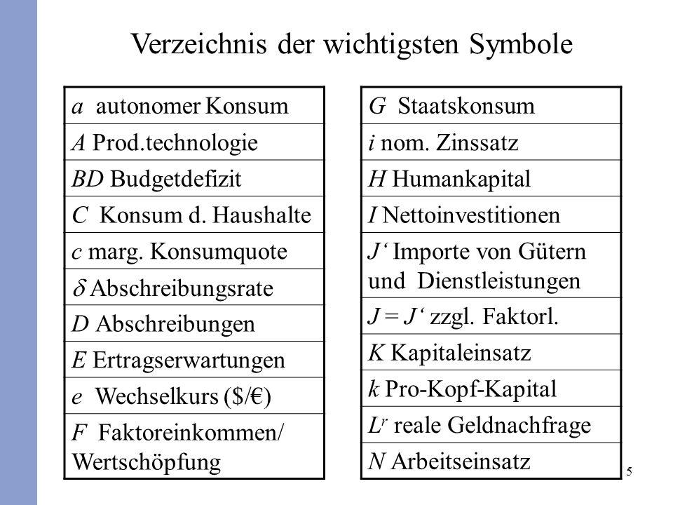 5 Verzeichnis der wichtigsten Symbole a autonomer Konsum A Prod.technologie BD Budgetdefizit C Konsum d.