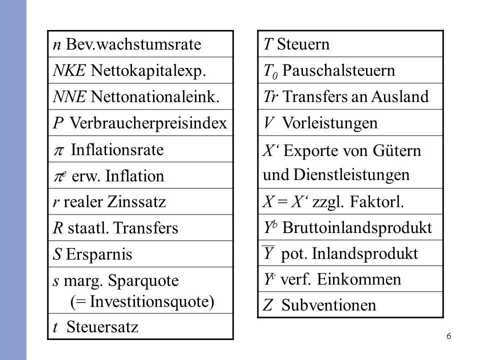 6 n Bev.wachstumsrate NKE Nettokapitalexp. NNE Nettonationaleink. P Verbraucherpreisindex Inflationsrate e erw. Inflation r realer Zinssatz R staatl.