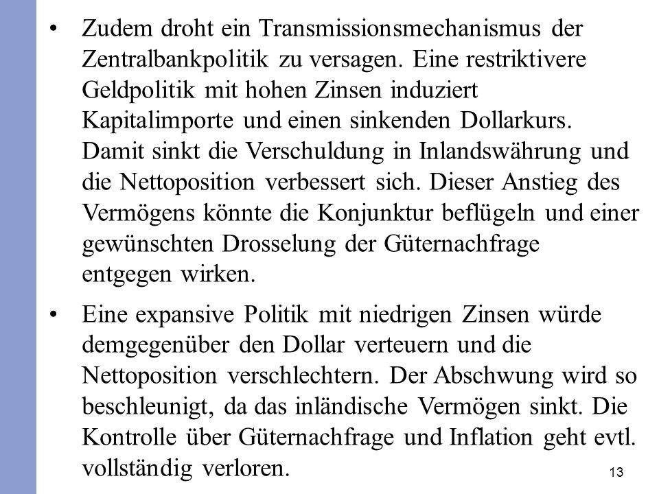 13 Zudem droht ein Transmissionsmechanismus der Zentralbankpolitik zu versagen. Eine restriktivere Geldpolitik mit hohen Zinsen induziert Kapitalimpor