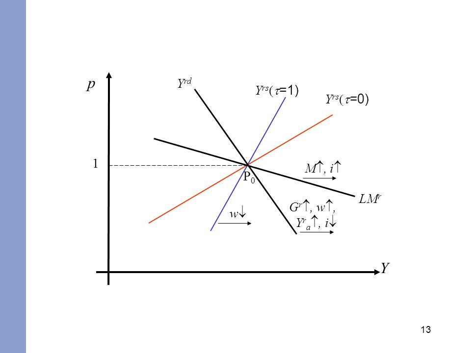 13 p Y 1 Y rs =1) Y rs =0) w Y rd LM r M, i G r, w, Y r a, i P0P0