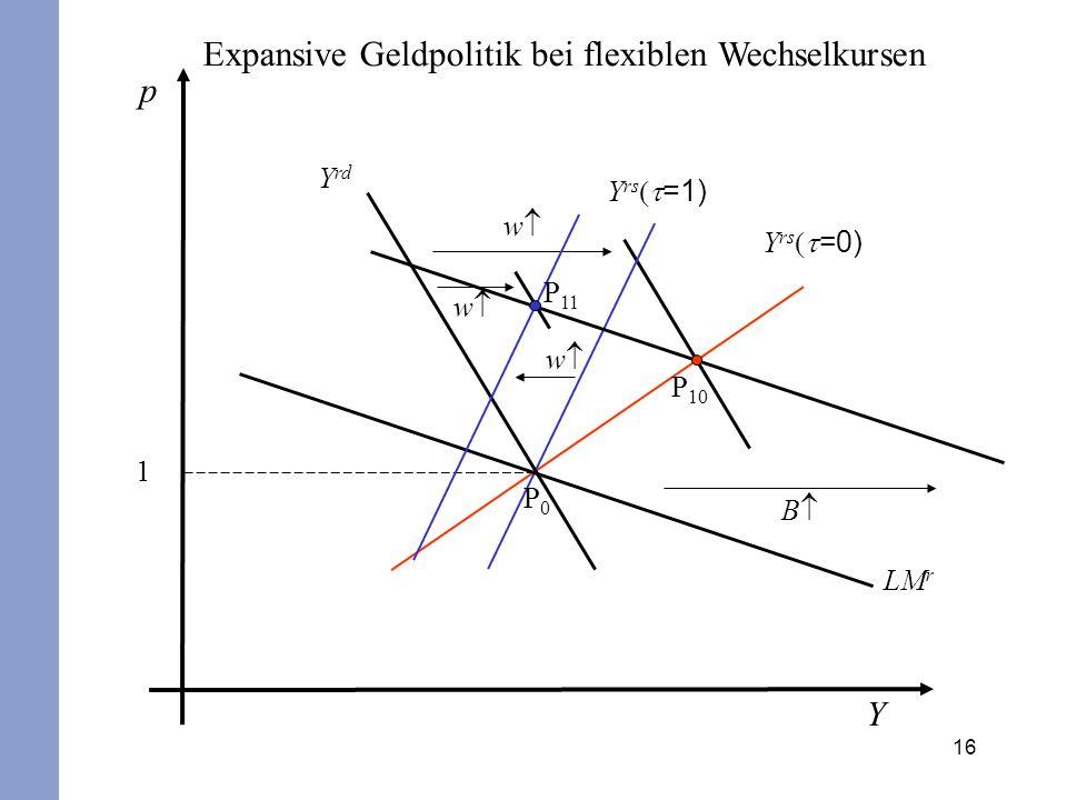 16 p Y 1 Y rs =1) Y rs =0) Y rd LM r B w P0P0 w w P 10 P 11 Expansive Geldpolitik bei flexiblen Wechselkursen