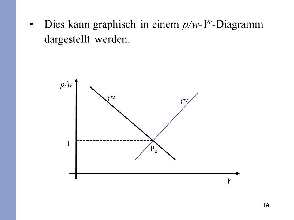 19 Dies kann graphisch in einem p/w-Y r -Diagramm dargestellt werden. p/w Y 1 Y rs Y rd P0P0