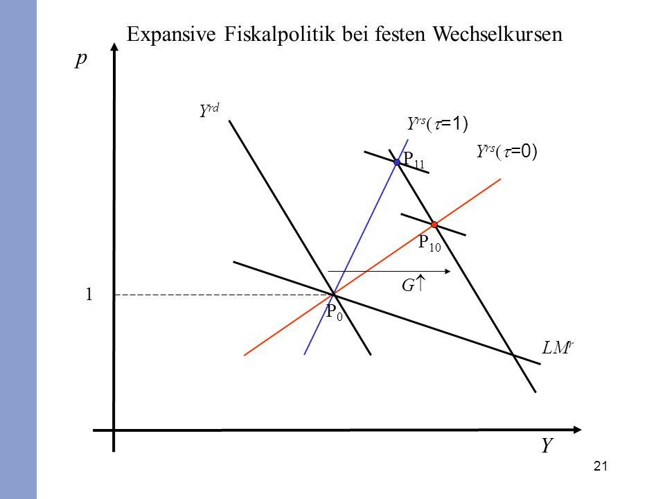 21 p Y 1 Y rs =1) Y rs =0) Y rd LM r G P0P0 P 10 P 11 Expansive Fiskalpolitik bei festen Wechselkursen
