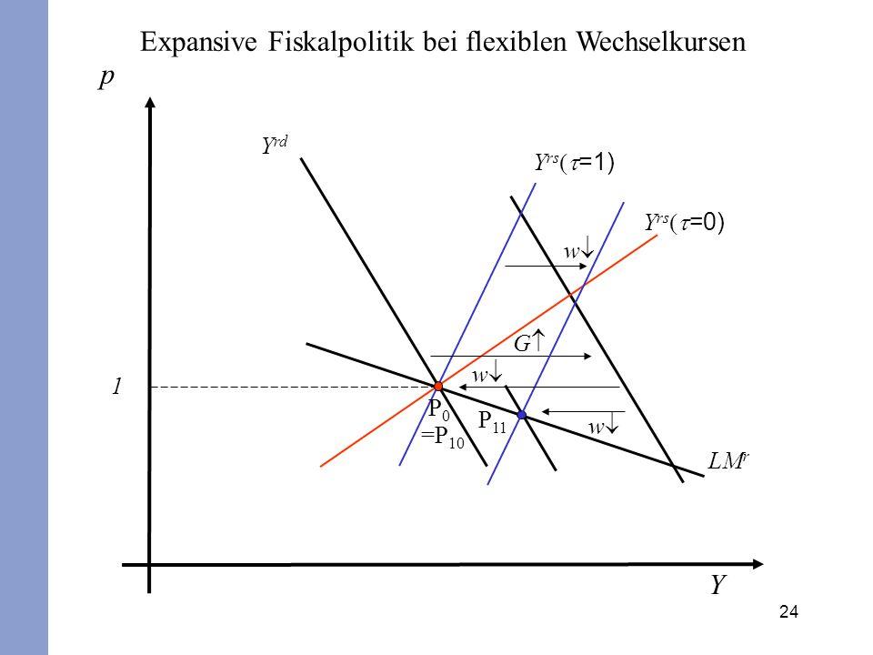 24 p Y 1 Y rs =1) Y rs =0) Y rd LM r G P0P0 =P 10 P 11 Expansive Fiskalpolitik bei flexiblen Wechselkursen w w w
