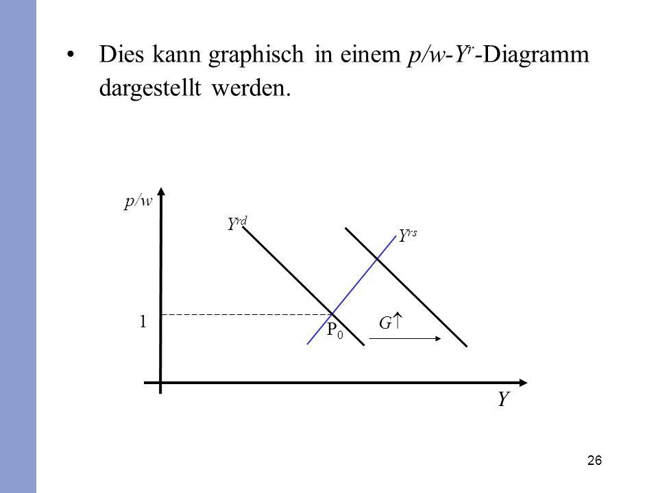 26 p/w Y 1 Y rs Y rd P0P0 G Dies kann graphisch in einem p/w-Y r -Diagramm dargestellt werden.