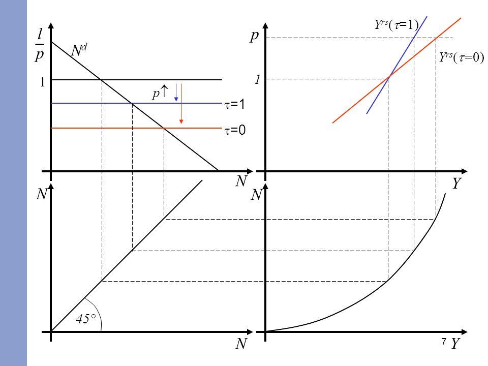 7 p Y =1 1 lplp N =0 N YN 45° 1 Y rs = 1) Y rs =0) p N NdNd
