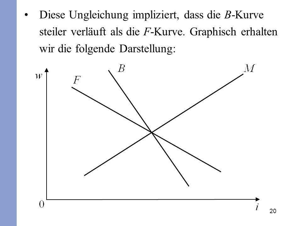 20 Diese Ungleichung impliziert, dass die B-Kurve steiler verläuft als die F-Kurve. Graphisch erhalten wir die folgende Darstellung: