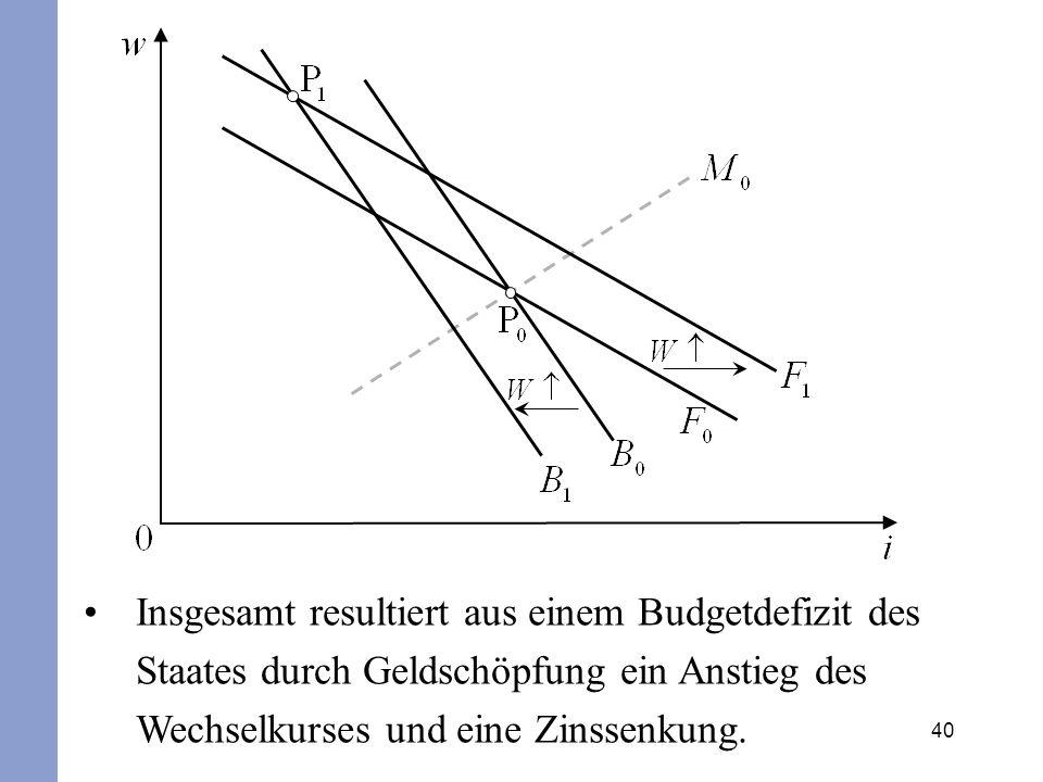 40 Insgesamt resultiert aus einem Budgetdefizit des Staates durch Geldschöpfung ein Anstieg des Wechselkurses und eine Zinssenkung.