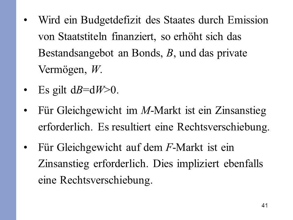41 Wird ein Budgetdefizit des Staates durch Emission von Staatstiteln finanziert, so erhöht sich das Bestandsangebot an Bonds, B, und das private Verm