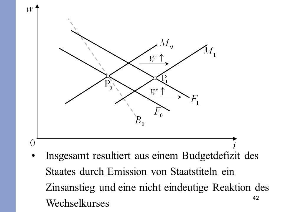 42 Insgesamt resultiert aus einem Budgetdefizit des Staates durch Emission von Staatstiteln ein Zinsanstieg und eine nicht eindeutige Reaktion des Wec