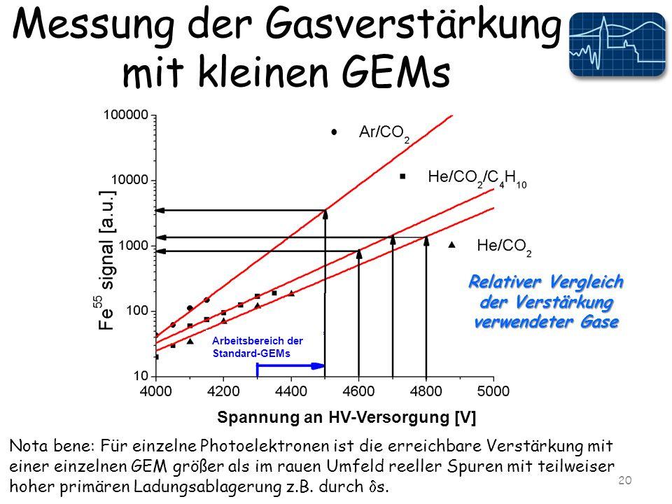 Messung der Gasverstärkung mit kleinen GEMs 20 Relativer Vergleich der Verstärkung verwendeter Gase Nota bene: Für einzelne Photoelektronen ist die erreichbare Verstärkung mit einer einzelnen GEM größer als im rauen Umfeld reeller Spuren mit teilweiser hoher primären Ladungsablagerung z.B.
