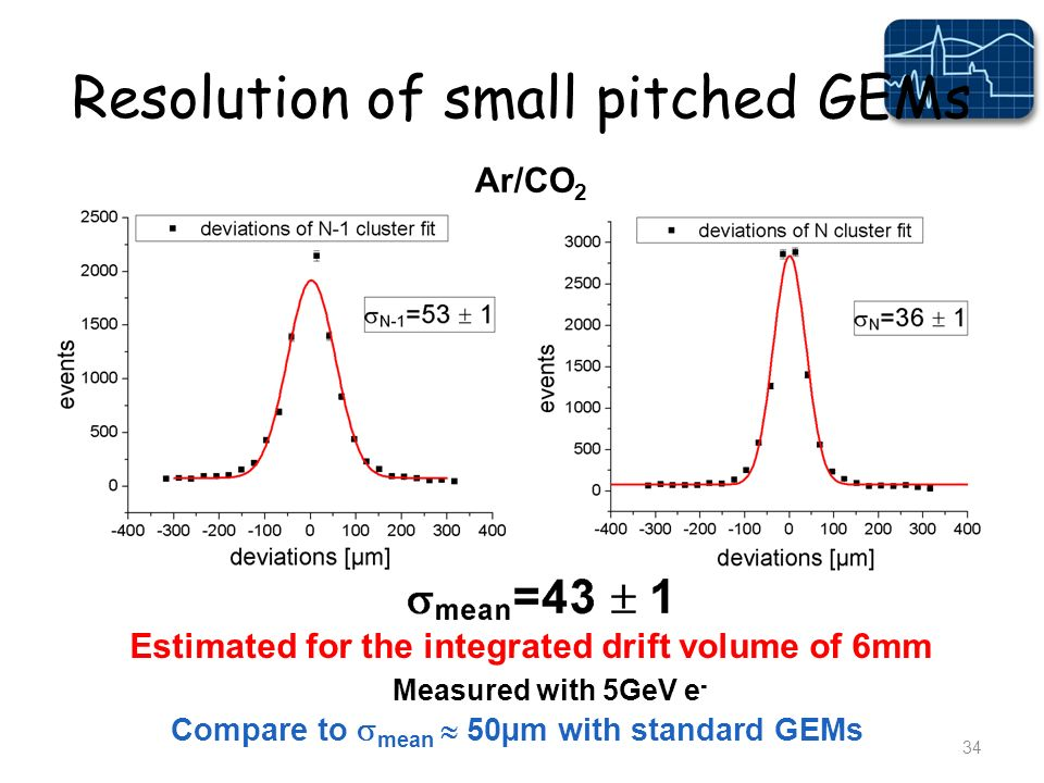 Resolution of small pitched GEMs 34 Ar/CO 2 Estimated for the integrated drift volume of 6mm Measured with 5GeV e - Compare to mean 50µm with standard GEMs
