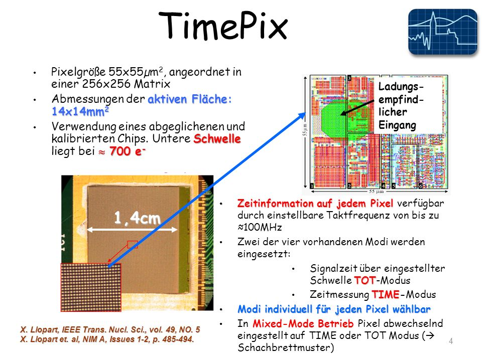 TimePix Pixelgröße 55x55µm 2, angeordnet in einer 256x256 Matrix aktiven Fläche 14x14mm 2 Abmessungen der aktiven Fläche: 14x14mm 2 Schwelle 700 e - Verwendung eines abgeglichenen und kalibrierten Chips.