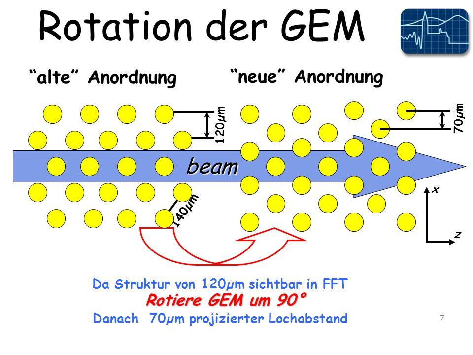 Rotation der GEM 7 beam alte Anordnung neue Anordnung x z Rotiere GEM um 90° 120µm 70µm Da Struktur von 120µm sichtbar in FFT Danach 70µm projizierter Lochabstand 140µm