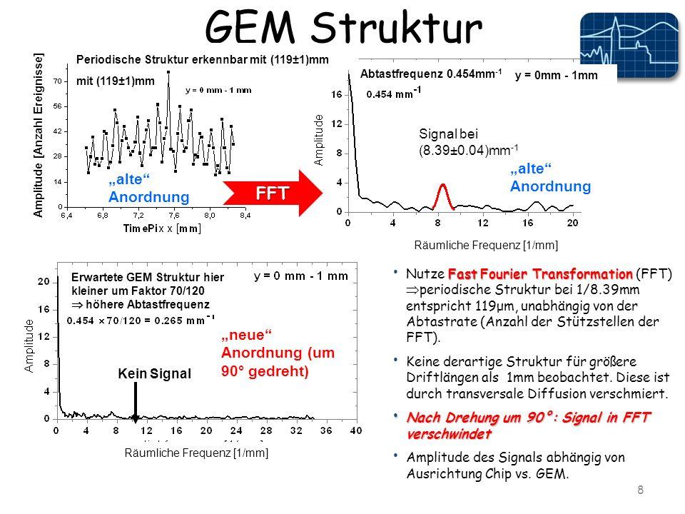 GEM Struktur 8 Kein Signal Erwartete GEM Struktur hier kleiner um Faktor 70/120 höhere Abtastfrequenz Räumliche Frequenz [1/mm] Abtastfrequenz 0.454mm -1 y = 0mm - 1mm Signal bei (8.39±0.04)mm -1 Räumliche Frequenz [1/mm] FastFourier Transformation Nutze Fast Fourier Transformation (FFT) periodische Struktur bei 1/8.39mm entspricht 119μm, unabhängig von der Abtastrate (Anzahl der Stützstellen der FFT).