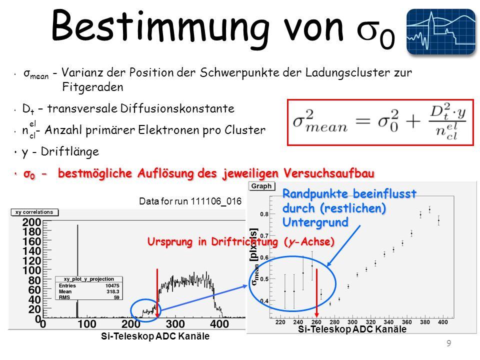 Bestimmung von 0 9 Randpunkte beeinflusst durch (restlichen) Untergrund Si-Teleskop ADC Kanäle mean [pixels] Ursprung in Driftrichtung (y-Achse) Si-Teleskop ADC Kanäle Data for run 111106_016 σ mean - Varianz der Position der Schwerpunkte der Ladungscluster zur Fitgeraden D t – transversale Diffusionskonstante n - Anzahl primärer Elektronen pro Cluster y - Driftlänge σ 0 - bestmögliche Auflösung des jeweiligen Versuchsaufbau σ 0 - bestmögliche Auflösung des jeweiligen Versuchsaufbau el cl