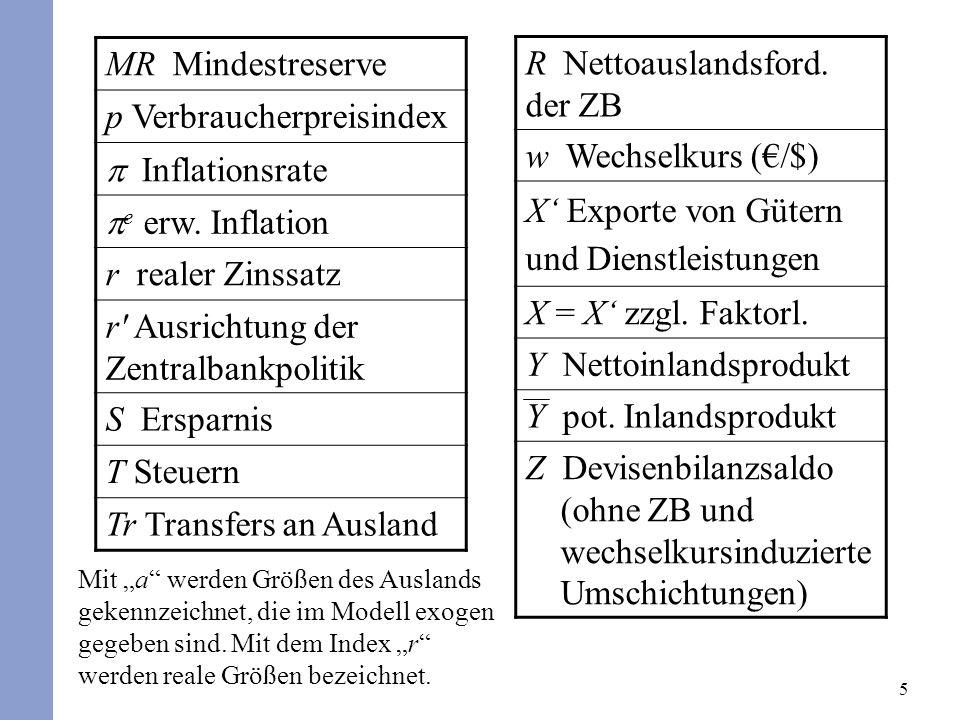 5 MR Mindestreserve p Verbraucherpreisindex Inflationsrate e erw. Inflation r realer Zinssatz r' Ausrichtung der Zentralbankpolitik S Ersparnis T Steu