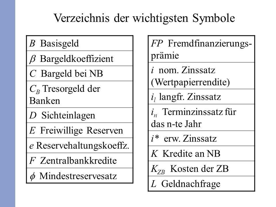 Verzeichnis der wichtigsten Symbole B Basisgeld Bargeldkoeffizient C Bargeld bei NB C B Tresorgeld der Banken D Sichteinlagen E Freiwillige Reserven e Reservehaltungskoeffz.
