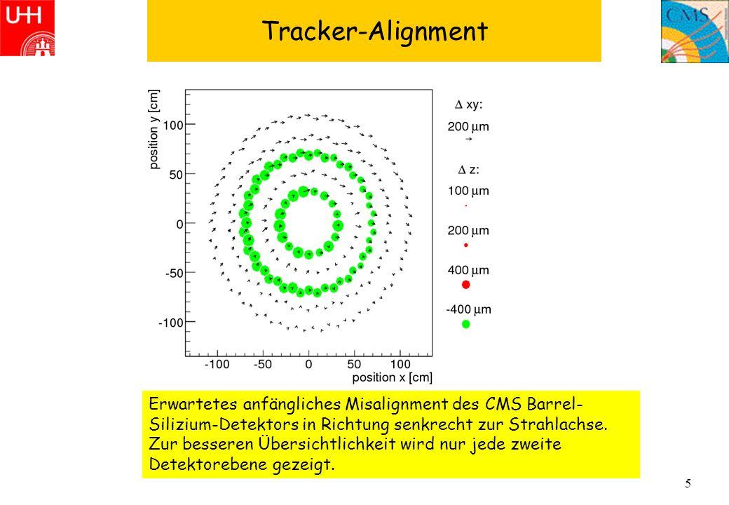 5 Tracker-Alignment Erwartetes anfängliches Misalignment des CMS Barrel- Silizium-Detektors in Richtung senkrecht zur Strahlachse. Zur besseren Übersi