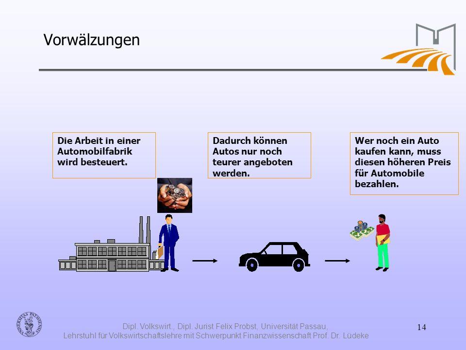 Dipl. Volkswirt., Dipl.