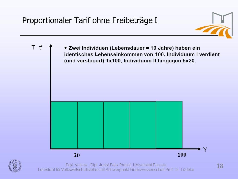 18 Dipl. Volksw., Dipl. Jurist Felix Probst, Universität Passau, Lehrstuhl für Volkswirtschaftslehre mit Schwerpunkt Finanzwissenschaft Prof. Dr. Lüde