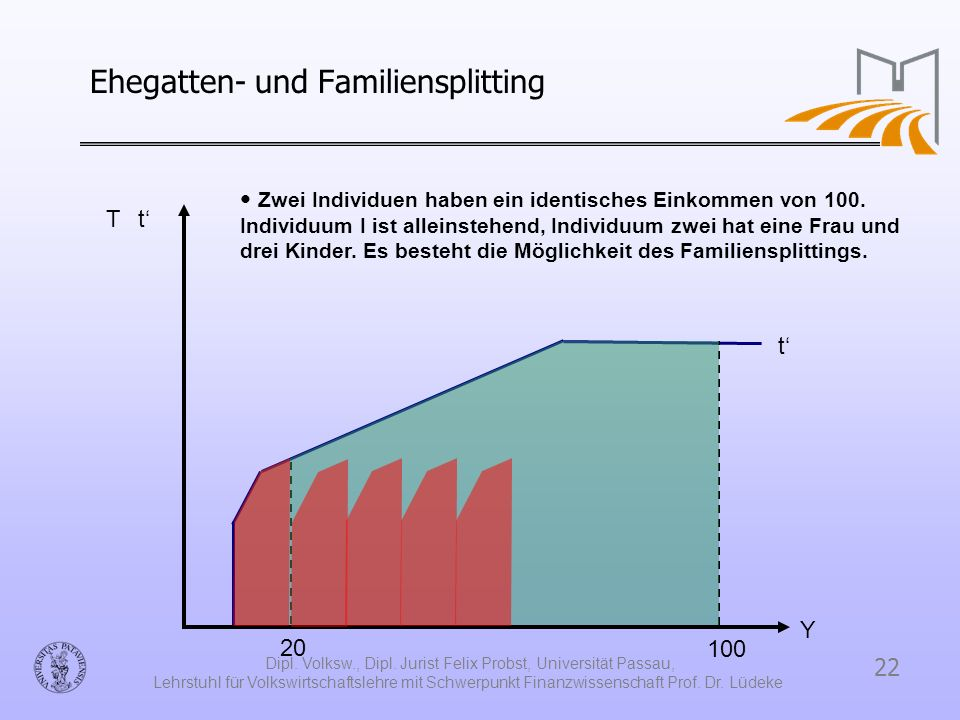 22 Dipl. Volksw., Dipl. Jurist Felix Probst, Universität Passau, Lehrstuhl für Volkswirtschaftslehre mit Schwerpunkt Finanzwissenschaft Prof. Dr. Lüde