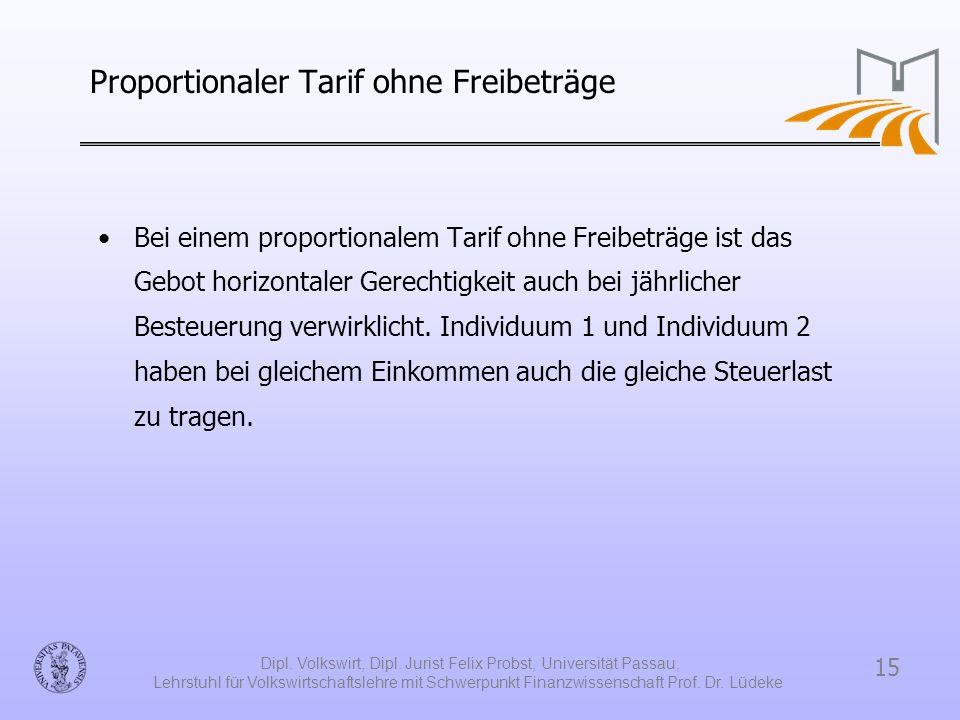 15 Dipl. Volkswirt, Dipl. Jurist Felix Probst, Universität Passau, Lehrstuhl für Volkswirtschaftslehre mit Schwerpunkt Finanzwissenschaft Prof. Dr. Lü