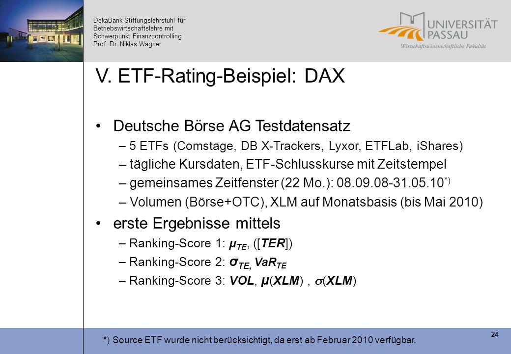 DekaBank-Stiftungslehrstuhl für Betriebswirtschaftslehre mit Schwerpunkt Finanzcontrolling Prof. Dr. Niklas Wagner 24 V. ETF-Rating-Beispiel: DAX Deut