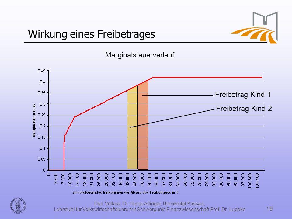 Dipl. Volksw. Dr. Hanjo Allinger, Universität Passau, Lehrstuhl für Volkswirtschaftslehre mit Schwerpunkt Finanzwissenschaft Prof. Dr. Lüdeke 19 Wirku