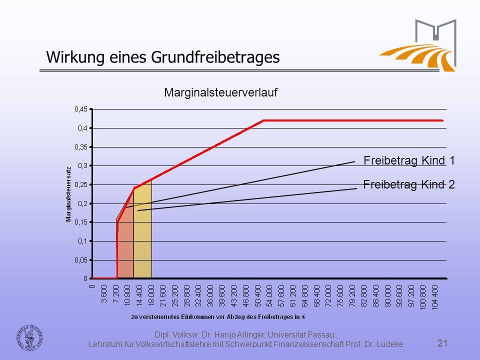 Dipl. Volksw. Dr. Hanjo Allinger, Universität Passau, Lehrstuhl für Volkswirtschaftslehre mit Schwerpunkt Finanzwissenschaft Prof. Dr. Lüdeke 21 Wirku