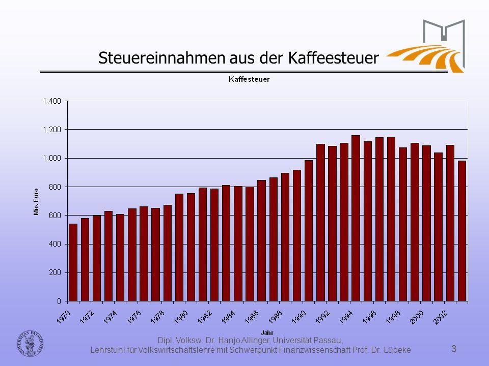 Dipl. Volksw. Dr. Hanjo Allinger, Universität Passau, Lehrstuhl für Volkswirtschaftslehre mit Schwerpunkt Finanzwissenschaft Prof. Dr. Lüdeke 3 Steuer