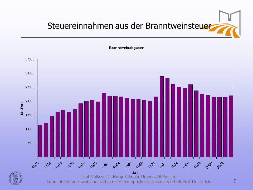 Dipl. Volksw. Dr. Hanjo Allinger, Universität Passau, Lehrstuhl für Volkswirtschaftslehre mit Schwerpunkt Finanzwissenschaft Prof. Dr. Lüdeke 7 Steuer