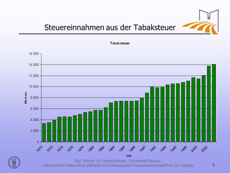 Dipl. Volksw. Dr. Hanjo Allinger, Universität Passau, Lehrstuhl für Volkswirtschaftslehre mit Schwerpunkt Finanzwissenschaft Prof. Dr. Lüdeke 8 Steuer