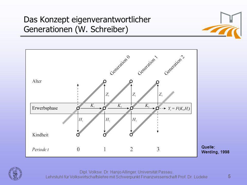 Dipl. Volksw. Dr. Hanjo Allinger, Universität Passau, Lehrstuhl für Volkswirtschaftslehre mit Schwerpunkt Finanzwissenschaft Prof. Dr. Lüdeke 5 Das Ko
