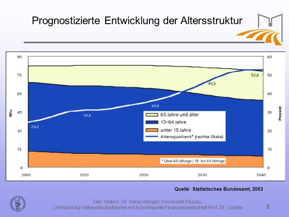 Dipl. Volksw. Dr. Hanjo Allinger, Universität Passau, Lehrstuhl für Volkswirtschaftslehre mit Schwerpunkt Finanzwissenschaft Prof. Dr. Lüdeke 6 Progno