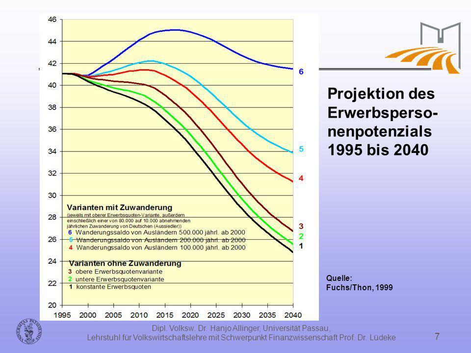 Dipl. Volksw. Dr. Hanjo Allinger, Universität Passau, Lehrstuhl für Volkswirtschaftslehre mit Schwerpunkt Finanzwissenschaft Prof. Dr. Lüdeke 7 Projek