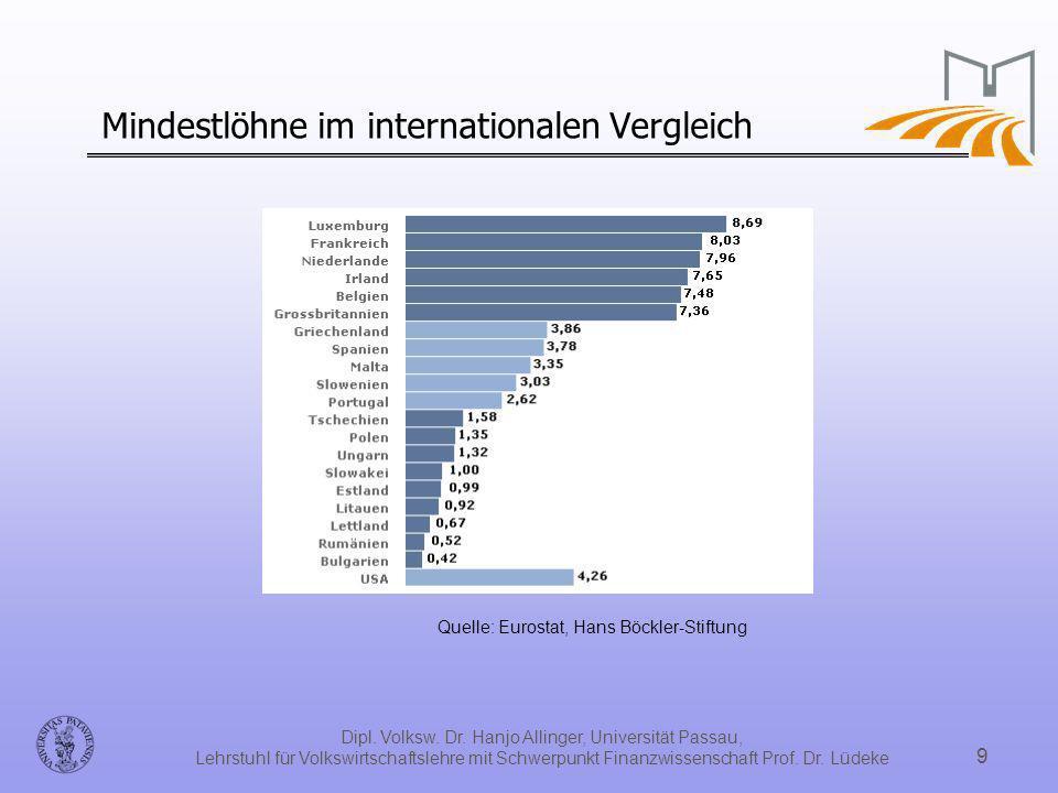 Dipl. Volksw. Dr. Hanjo Allinger, Universität Passau, Lehrstuhl für Volkswirtschaftslehre mit Schwerpunkt Finanzwissenschaft Prof. Dr. Lüdeke 9 Mindes