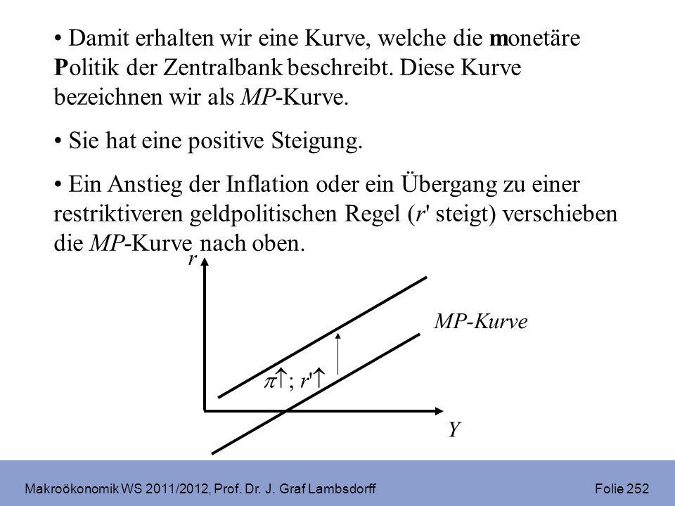 Makroökonomik WS 2011/2012, Prof. Dr. J. Graf Lambsdorff Folie 252 Damit erhalten wir eine Kurve, welche die monetäre Politik der Zentralbank beschrei