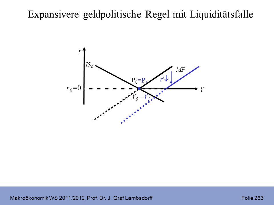 Makroökonomik WS 2011/2012, Prof. Dr. J. Graf Lambsdorff Folie 263 r Y Y0Y0 r0=0r0=0 P0P0 IS 0 MP =Y 1 =P 1 Expansivere geldpolitische Regel mit Liqui