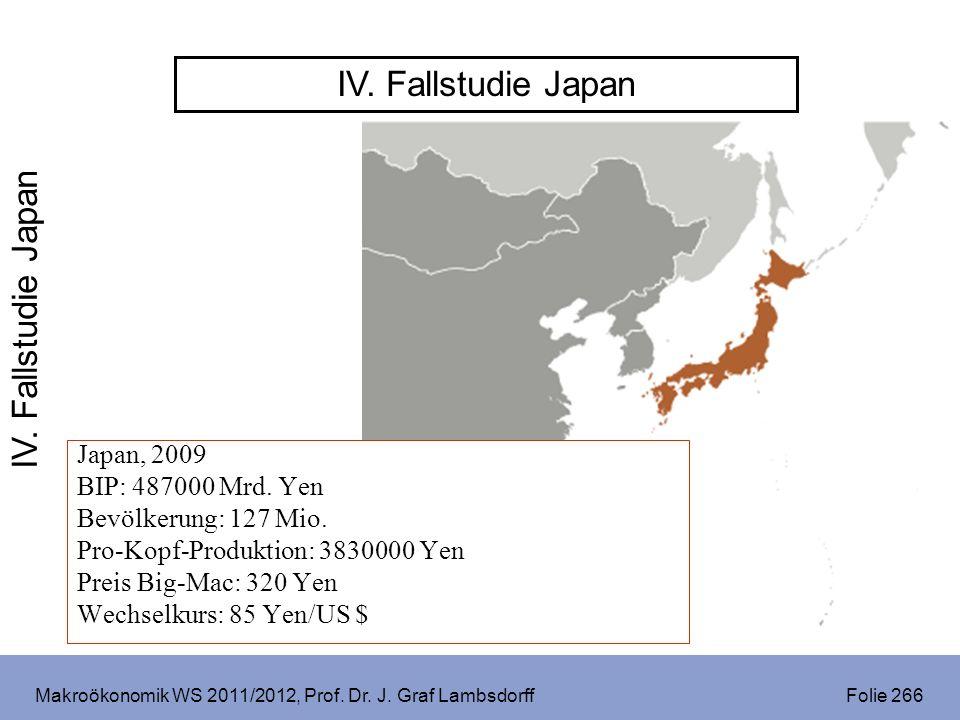 Makroökonomik WS 2011/2012, Prof. Dr. J. Graf Lambsdorff Folie 266 IV. Fallstudie Japan Japan, 2009 BIP: 487000 Mrd. Yen Bevölkerung: 127 Mio. Pro-Kop