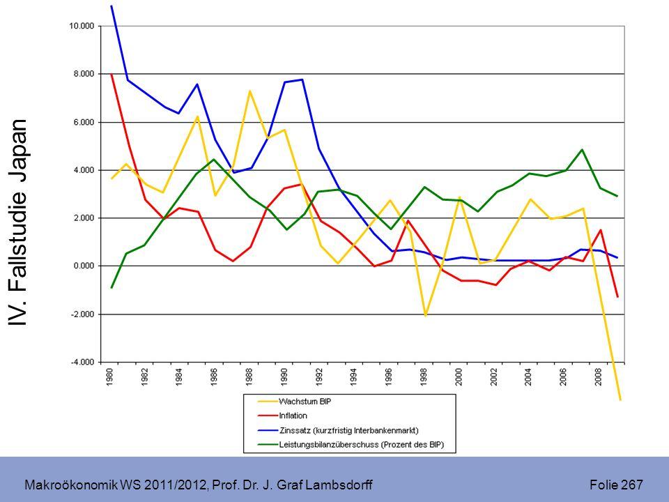 Makroökonomik WS 2011/2012, Prof. Dr. J. Graf Lambsdorff Folie 267 IV. Fallstudie Japan