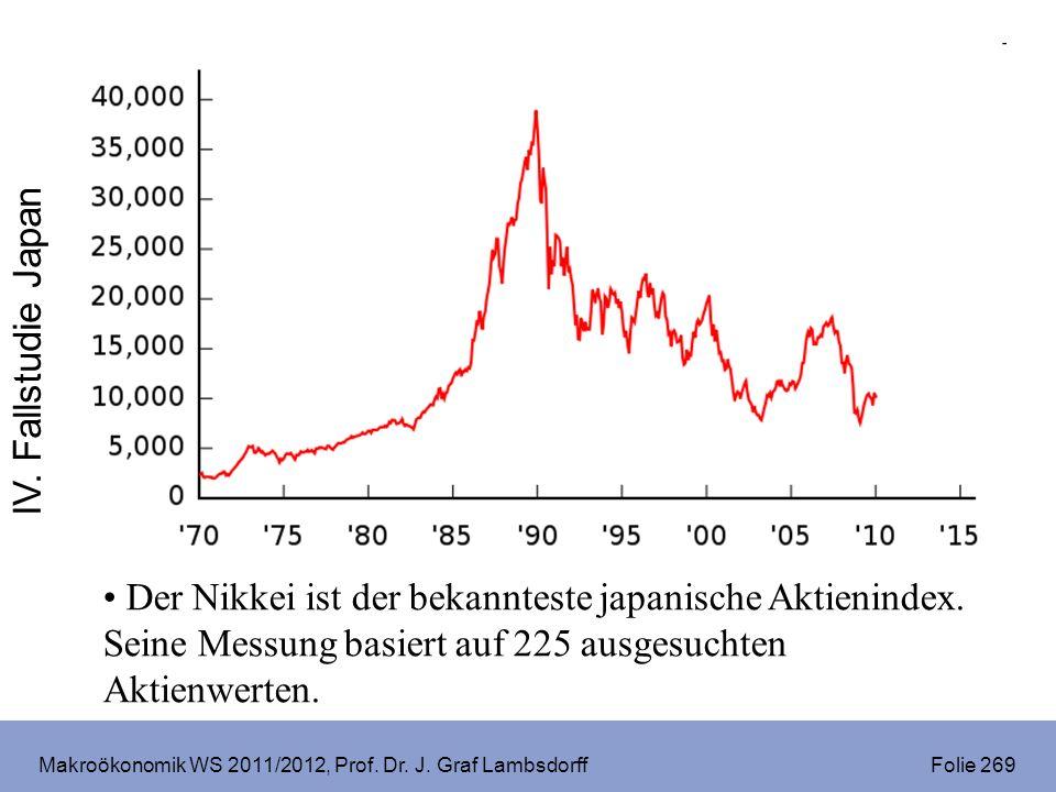 Makroökonomik WS 2011/2012, Prof. Dr. J. Graf Lambsdorff Folie 269 Der Nikkei ist der bekannteste japanische Aktienindex. Seine Messung basiert auf 22