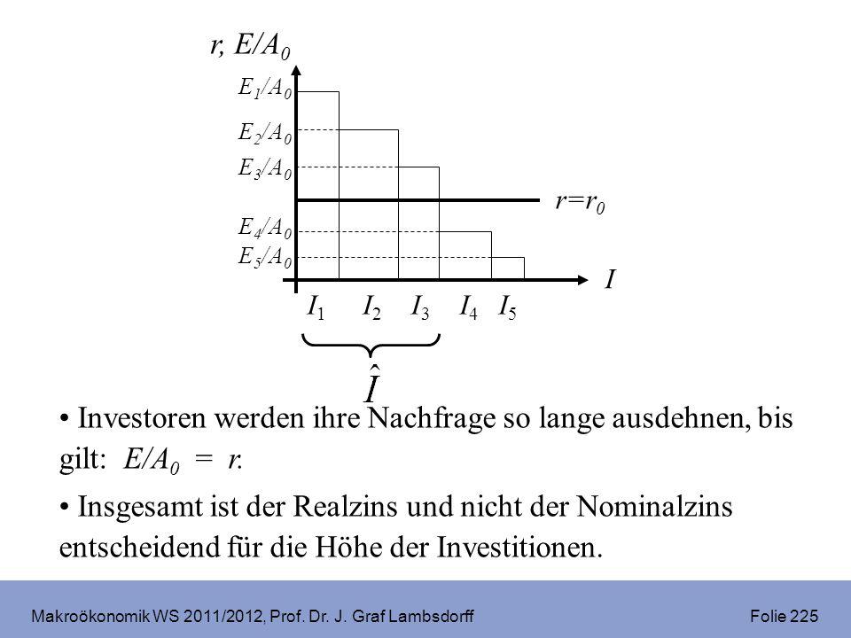 Makroökonomik WS 2011/2012, Prof. Dr. J. Graf Lambsdorff Folie 225 Investoren werden ihre Nachfrage so lange ausdehnen, bis gilt: E/A 0 = r. Insgesamt