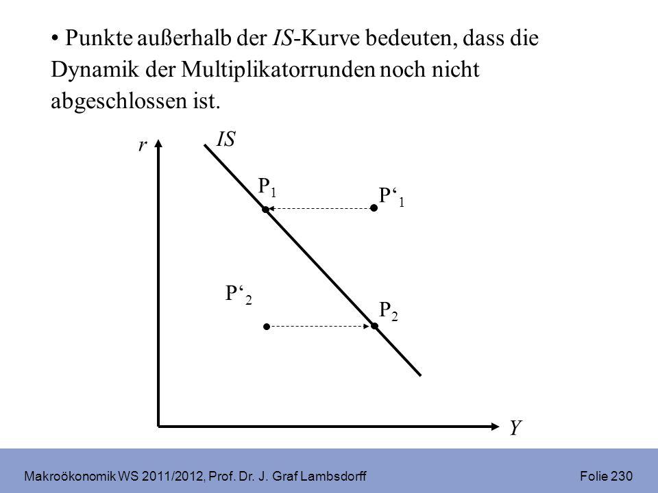 Makroökonomik WS 2011/2012, Prof. Dr. J. Graf Lambsdorff Folie 230 P1P1 IS r Y P2P2 P2P2 P1P1 Punkte außerhalb der IS-Kurve bedeuten, dass die Dynamik