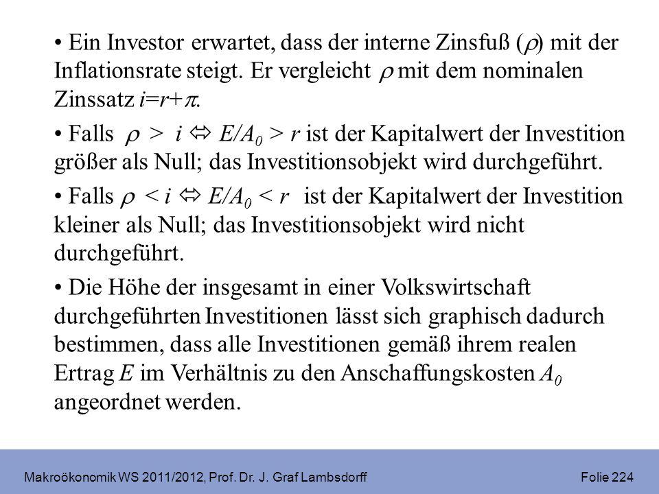 Makroökonomik WS 2011/2012, Prof. Dr. J. Graf Lambsdorff Folie 224 Ein Investor erwartet, dass der interne Zinsfuß ( ) mit der Inflationsrate steigt.