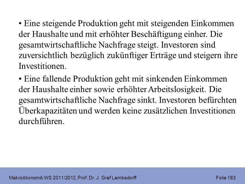 Makroökonomik WS 2011/2012, Prof. Dr. J. Graf Lambsdorff Folie 163 Eine steigende Produktion geht mit steigenden Einkommen der Haushalte und mit erhöh